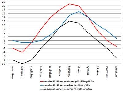 Suomi Helsinki sää - keskimääräiset lämpötilat